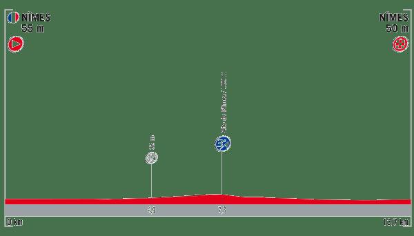 profil 1. etapu Vuelta a Espana 2017