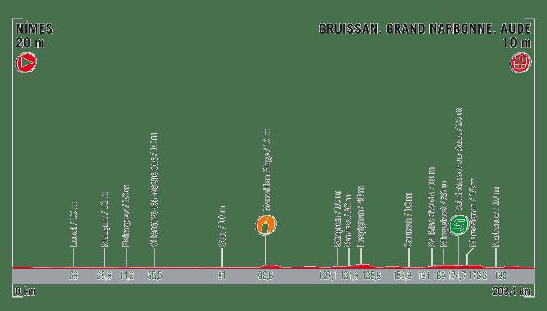 profil 2. etapu Vuelta a Espana 2017