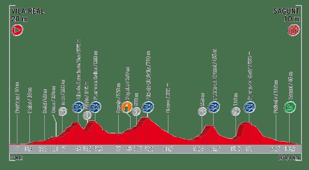 profil 6. etapu Vuelta a Espana 2017