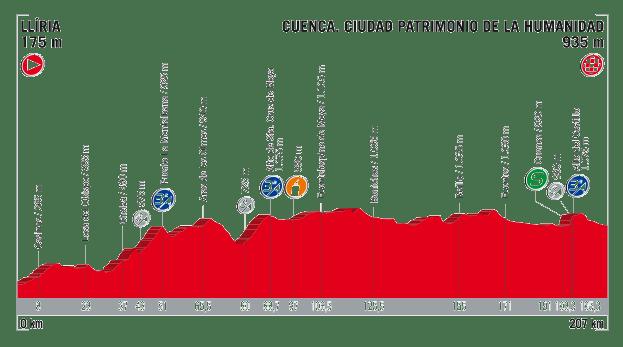 profil 7. etapu Vuelta a Espana 2017