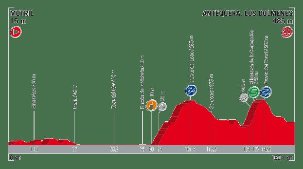 profil 12. etapu Vuelta a Espana 2017