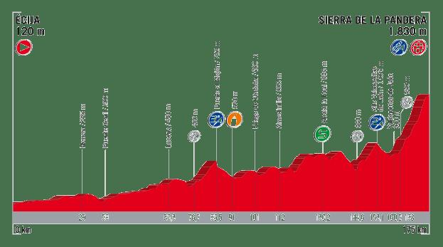 profil 14. etapu Vuelta a Espana 2017
