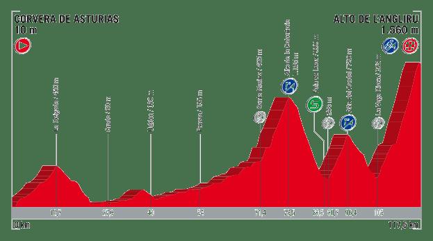 profil 20. etapu Vuelta a Espana 2017