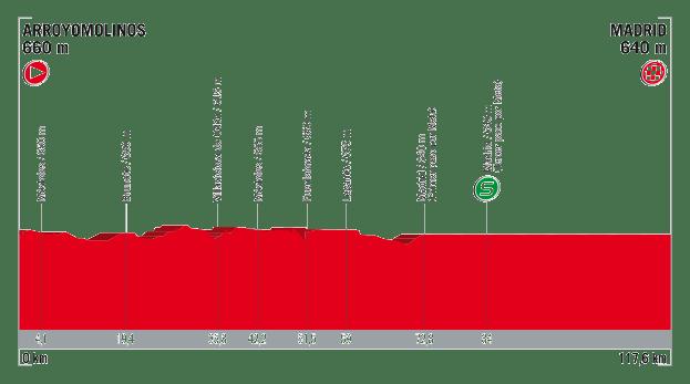 profil 21. etapu Vuelta a Espana 2017