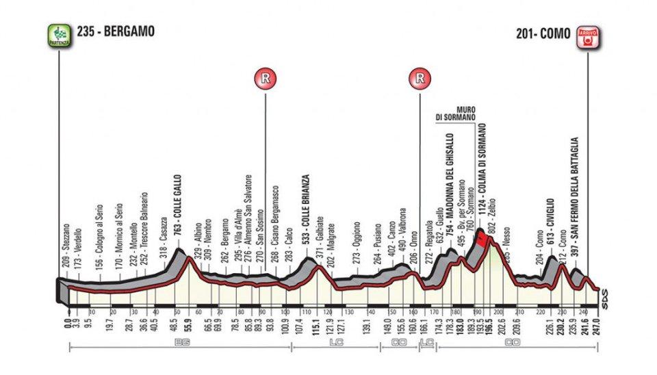 Profil wyścigu Il Lombardia 2017