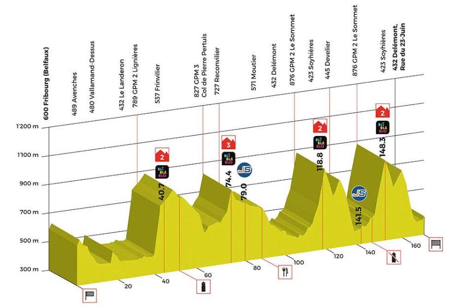 profil 1. etapu Tour de Romandie 2018