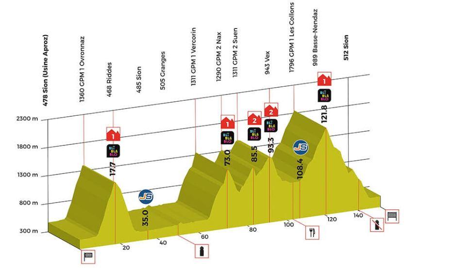 profil 4. etapu Tour de Romandie 2018