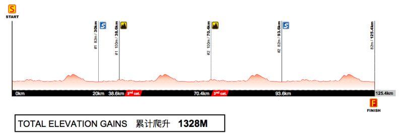 Profil 3. etapu Tour of Guangxi 2017