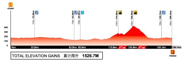 Profil 6. etapu Tour of Guangxi 2017