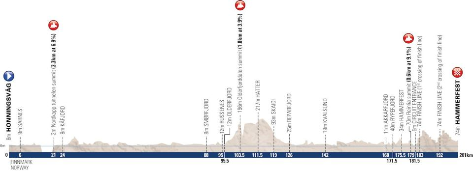 profil etapu 3. Arctic Race of Norway
