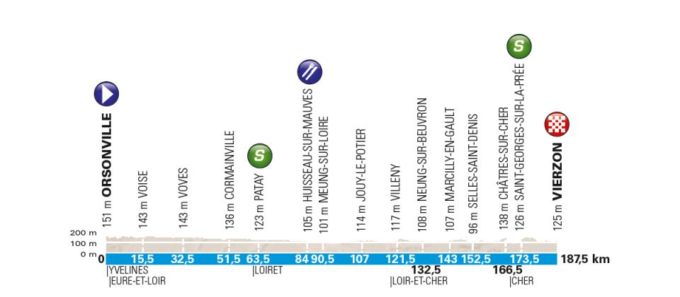 przekrój 2 etapu Paryż-Nicea 2018