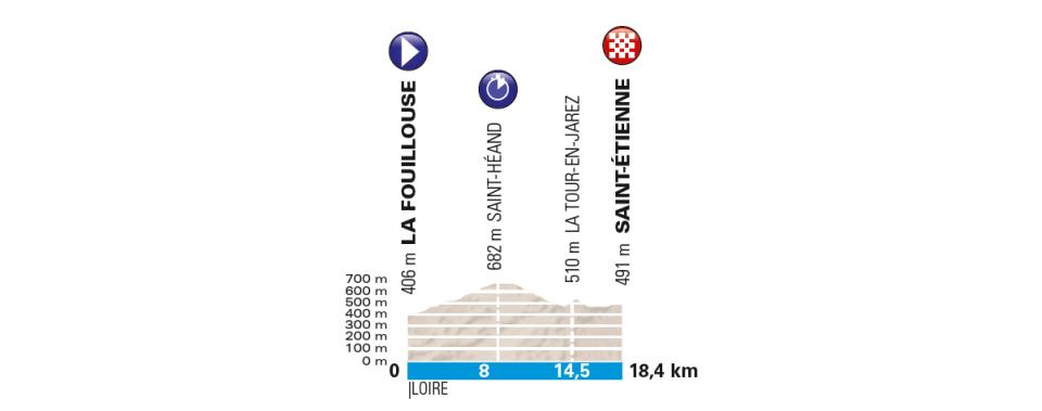 przekrój 4 etapu Paryż-Nicea 2018