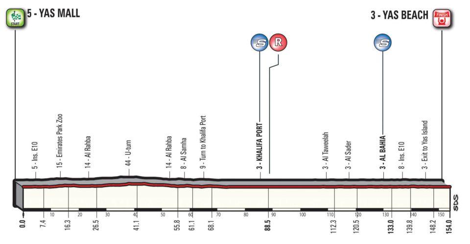 profil 2. etapu Abu Dhabi Tour 2018