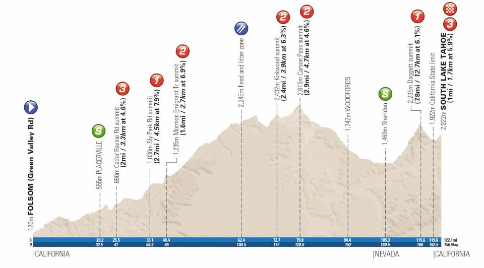 profil 6. etapu Tour of California 2018