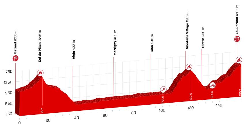 profil 5. etapu Tour de Suisse 2018