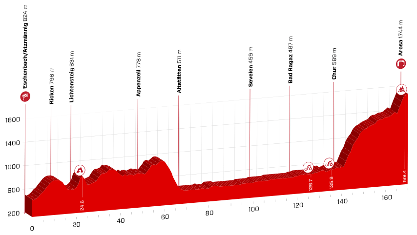 profil 7. etapu Tour de Suisse 2018