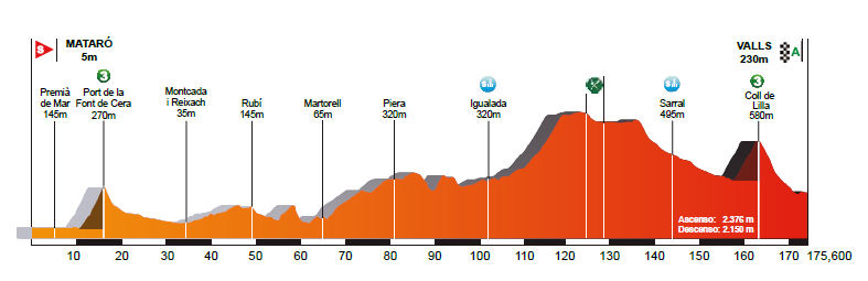 profil 2. etapu Volta a Catalunya 2018
