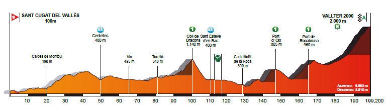 profil 3. etapu Volta a Catalunya 2018