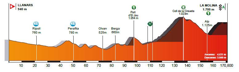 profil 4. etapu Volta a Catalunya 2018