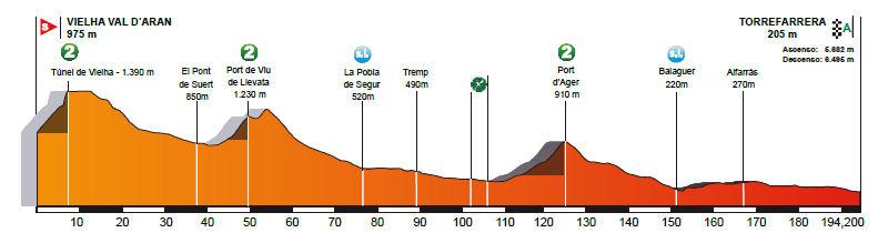 profil 6. etapu Volta a Catalunya 2018