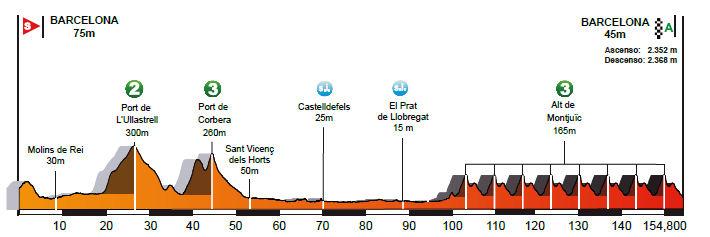 profil 7. etapu Volta a Catalunya 2018