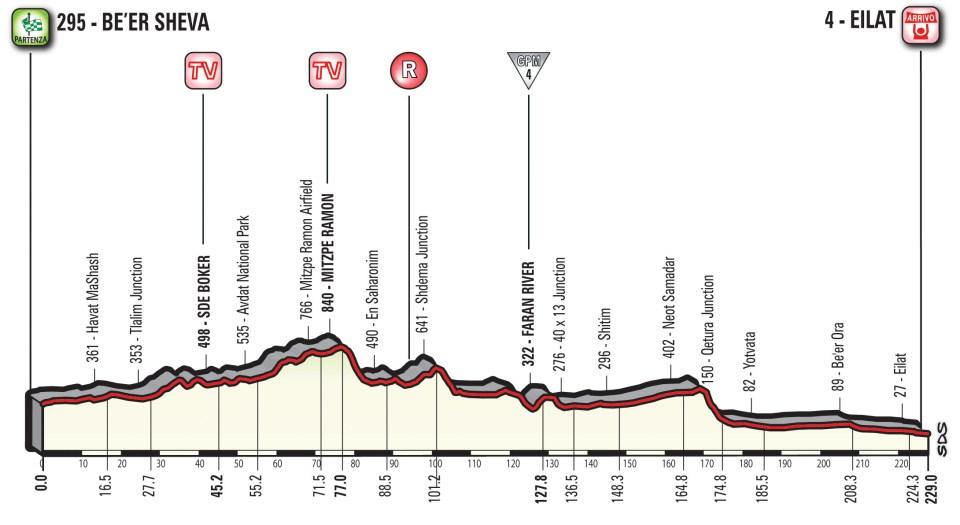 profil 3. etapu Giro d'Italia 2018