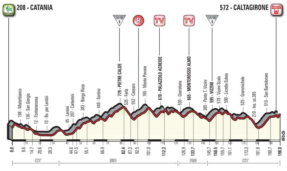 profil 4. etapu Giro d'Italia 2018