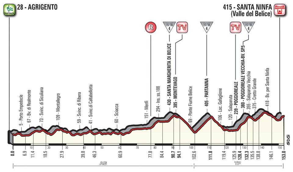 profil 5. etapu Giro d'Italia 2018