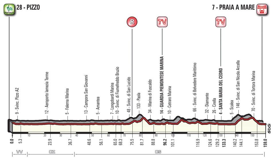 profil 7. etapu Giro d'Italia 2018