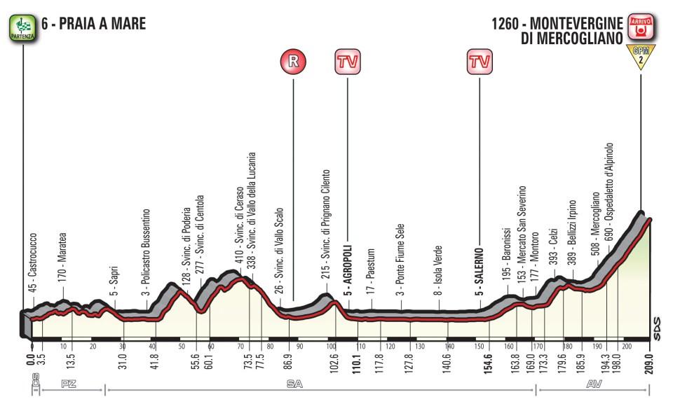 profil 8. etapu Giro d'Italia 2018