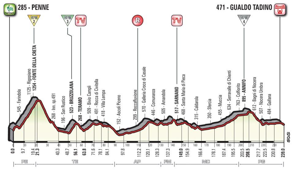 profil 10. etapu Giro d'Italia 2018