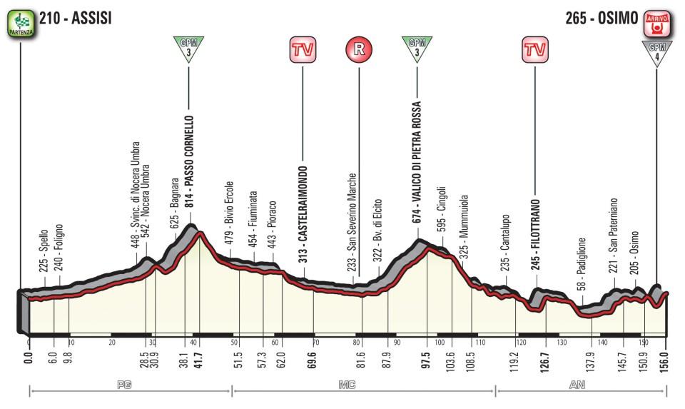 profil 11. etapu Giro d'Italia 2018