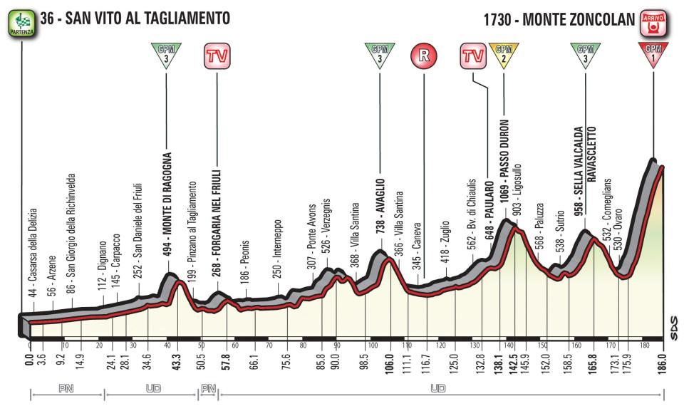 profil 14. etapu Giro d'Italia 2018