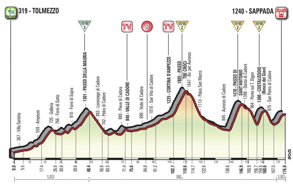 profil 15. etapu Giro d'Italia 2018