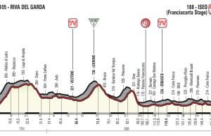 profil 17. etapu Giro d'Italia 2018
