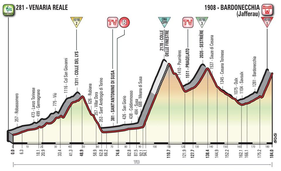 profil 19. etapu Giro d'Italia 2018