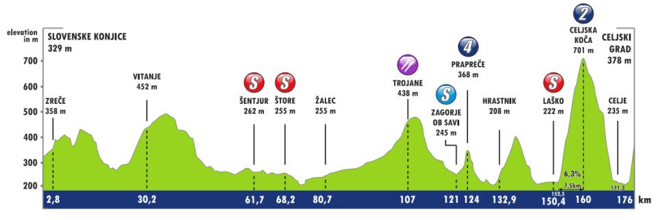Profil 3. etapu Tour of Slovenia 2018