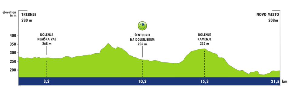 Profil 5. etapu Tour of Slovenia 2018