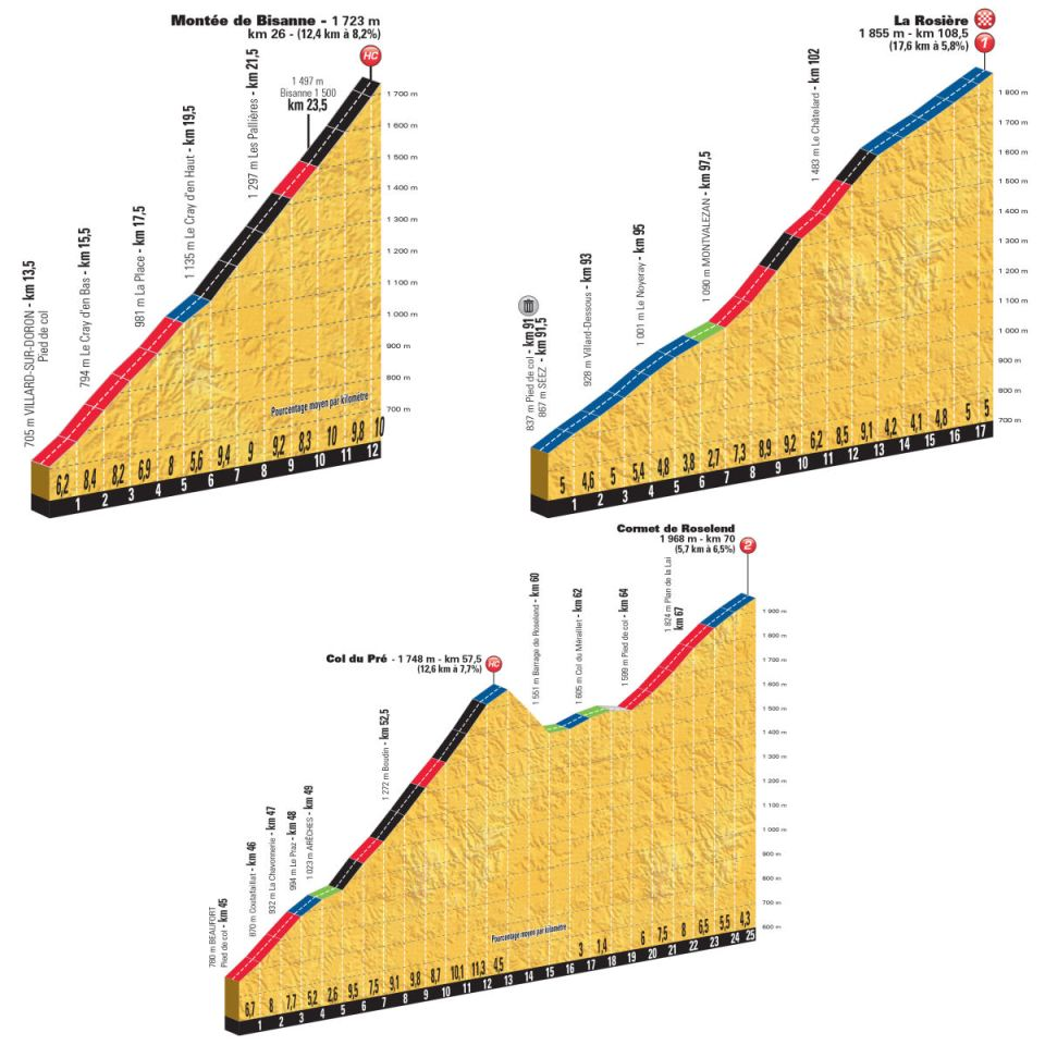profile podjazdów 11. etapu Tour de France 2018