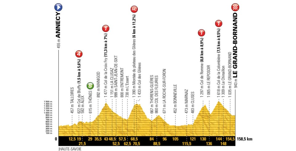 profil 10. etapu Tour de France 2018