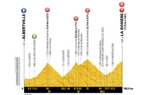 profil 11. etapu Tour de France 2018