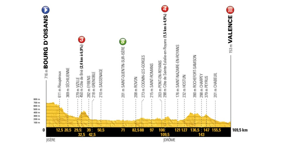profil 13. etapu Tour de France 2018