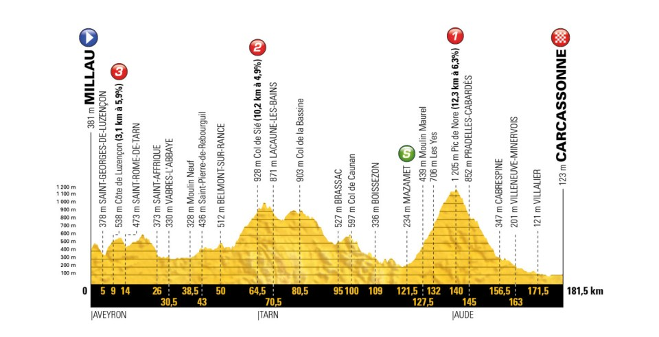 profil 15. etapu Tour de France 2018