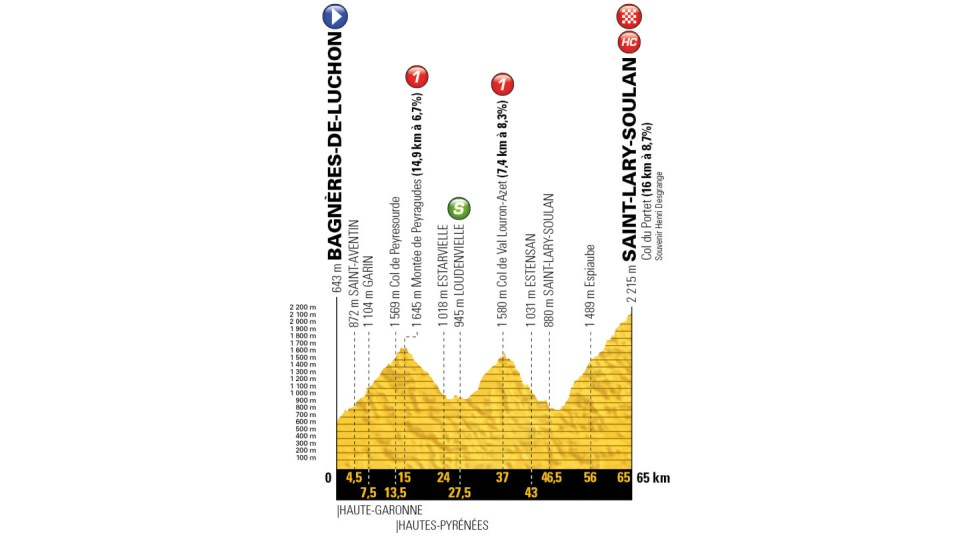 profil 17. etapu Tour de France 2018
