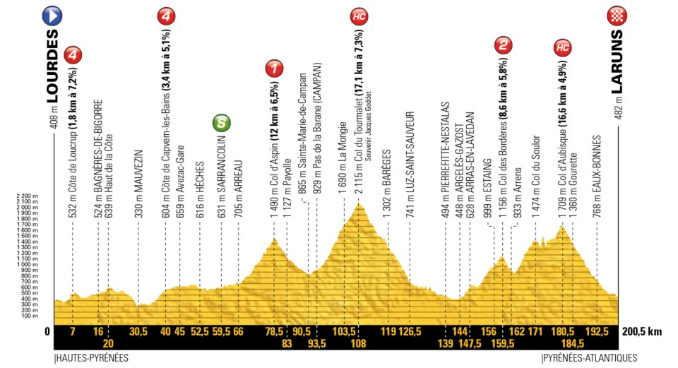 profil 19. etapu Tour de France 2018
