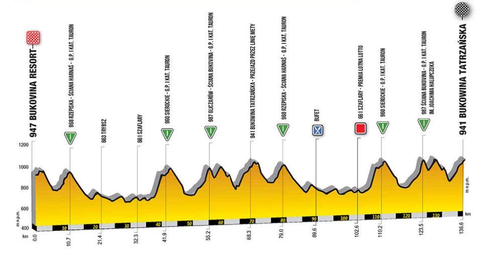 profil 7. etapu Tour de Pologne 2018