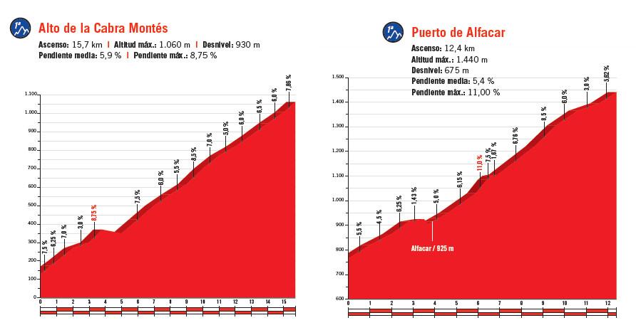 profile podjazdów 4. etapu Vuelta a Espana 2018