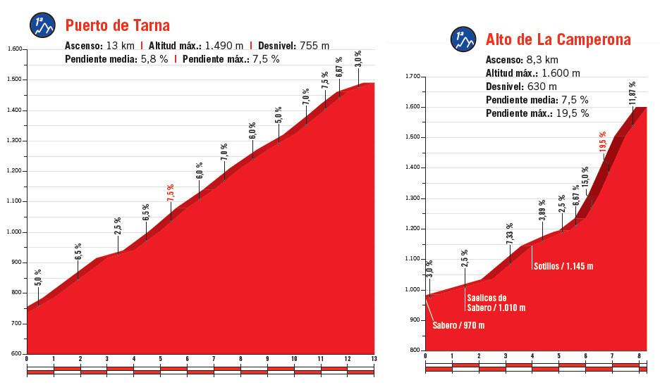 profile podjazdów 13. etapu Vuelta a Espana 2018