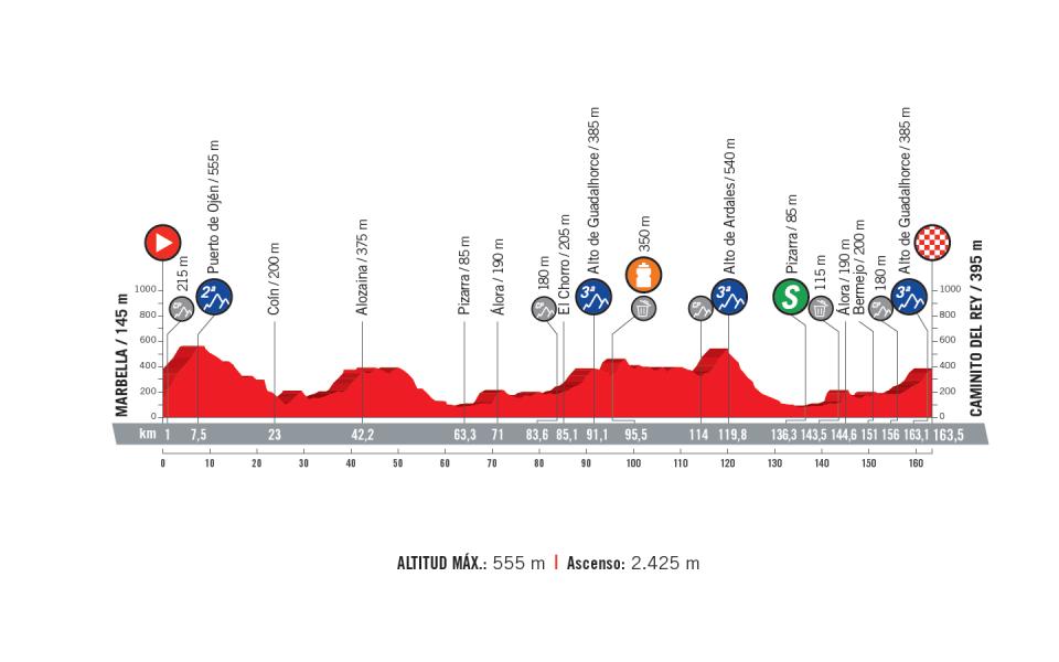 profil 2. etapu Vuelta a Espana 2018