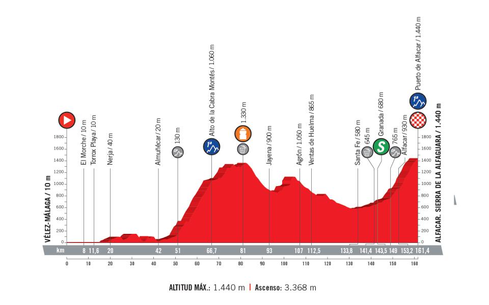 profil 4. etapu Vuelta a Espana 2018